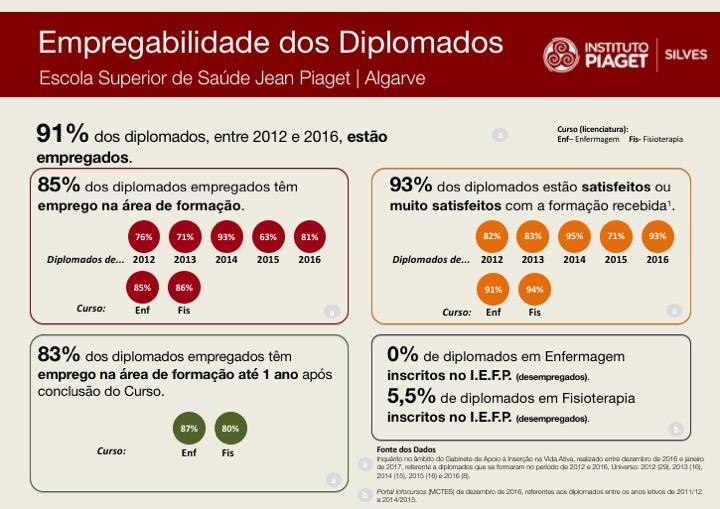 Quadro de empregabilidade dos diplomados da ESS em Silves
